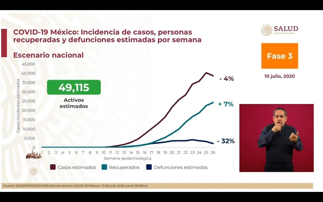 casos-coronavirus-mexico-incidencia-10-julio