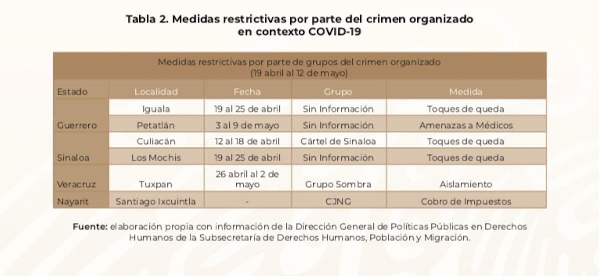 crimen-organizado-restricciones-coronavirus-mexico