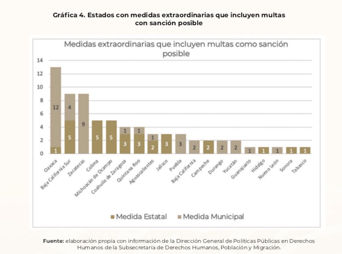 estados-medidas-extraordinarias-sanciones-coronavirus-segob