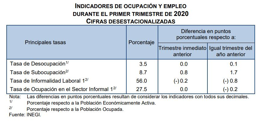 ocupacion-empleo-inegi-2020