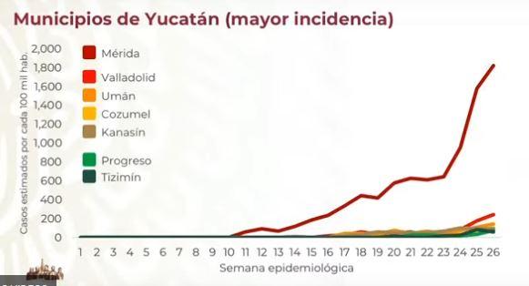 rebrote-yucatan-casos-covid-19