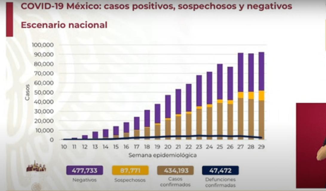 Coronavirus en México 1 de agosto