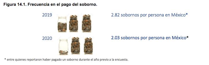 corrupcion-cuesta-mas-pobres-cuanto-pagan-mexico-informe-amlo-mcci-02