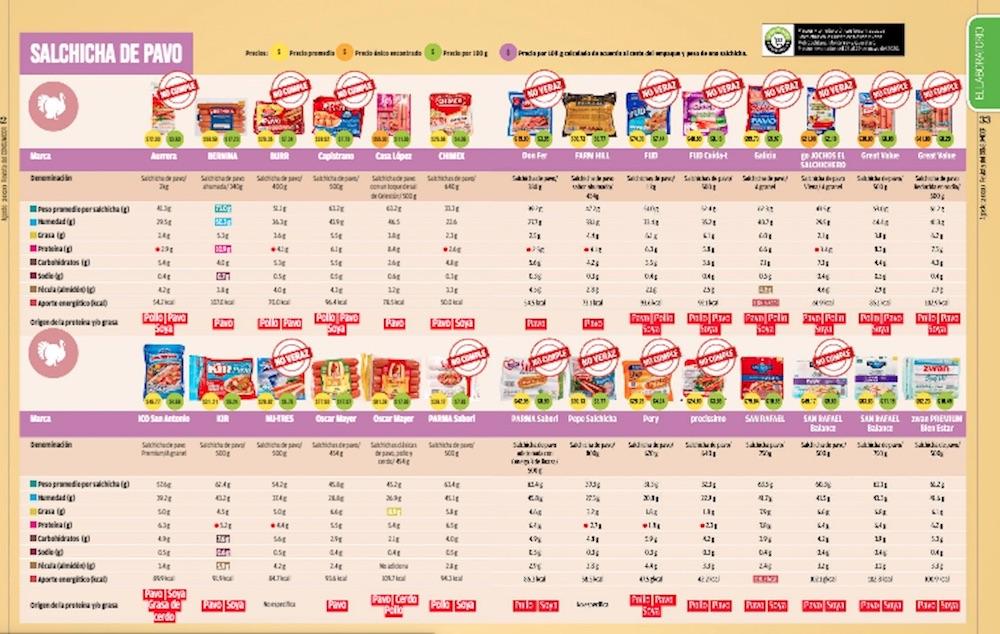 salchichas-jamones-profeco-venta-informacion