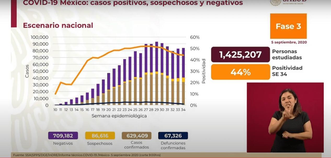 Coronavirus en México 5 de septiembre