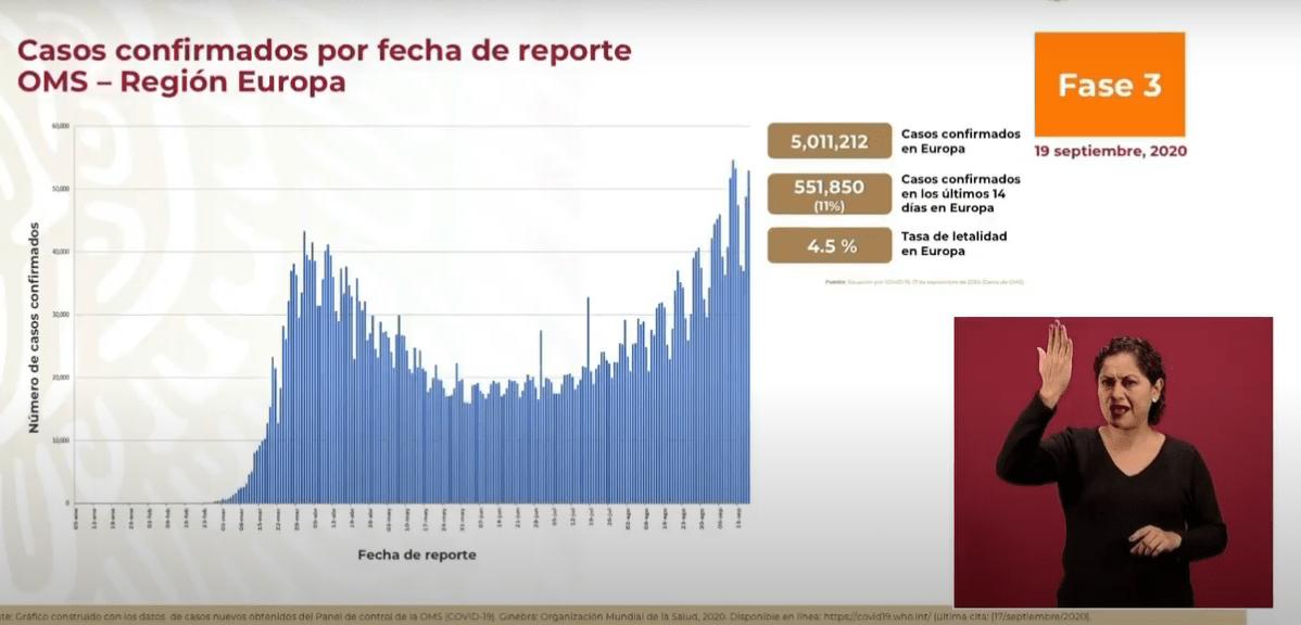 Coronavirus en México al 19 de septiembre