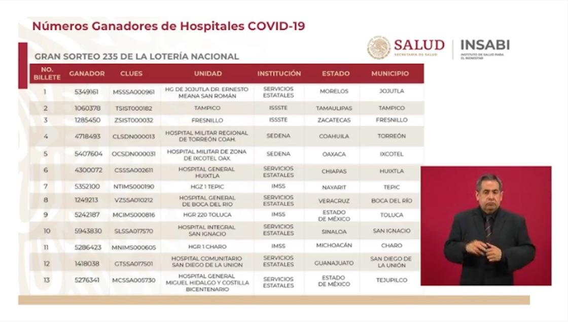 hospitales-ganadores-rifa-avion-loteria-nacional