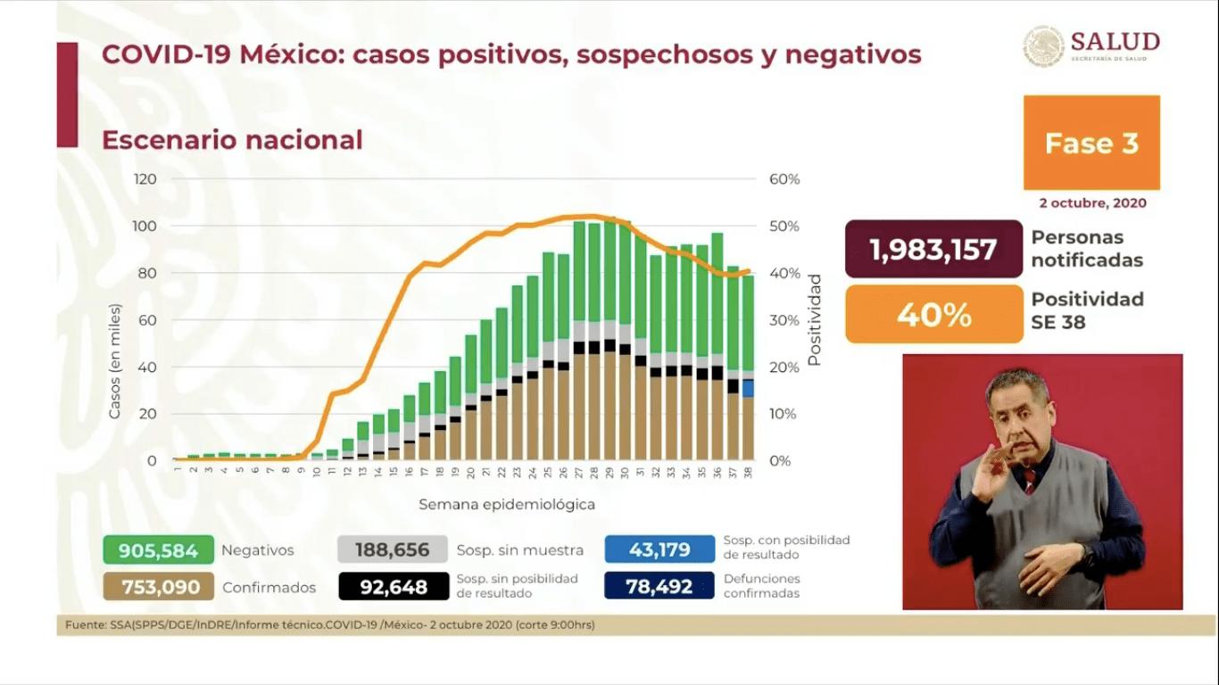 casos-covid-19-mexico-2-octubre