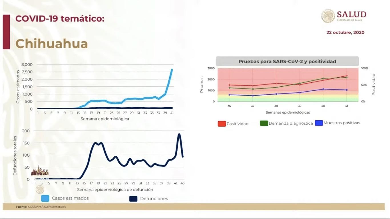 chihuahua-casos-covid-19-mexico