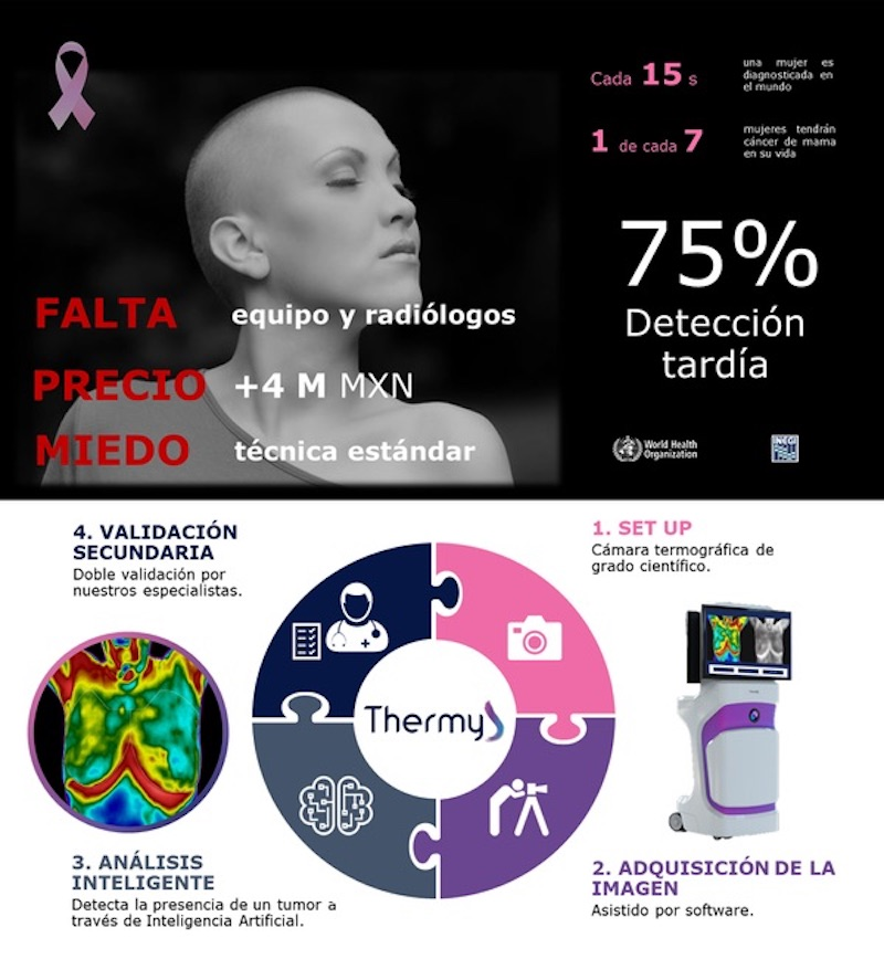 donadora-thermy-cancer-de-mama-mexico