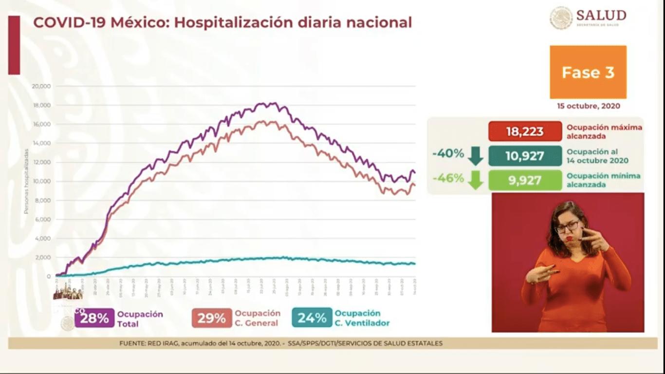 hospitalización-mexico-casos-covid-19