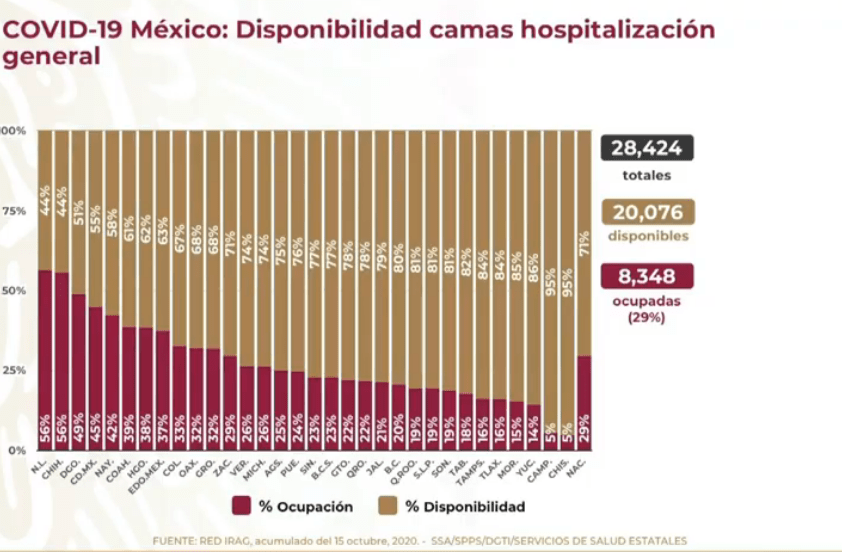 ocupacion-hospitales-mexico-irag