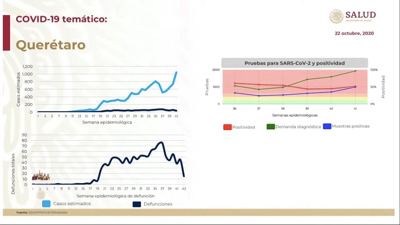 querétaro-casos-covid-19-mexico