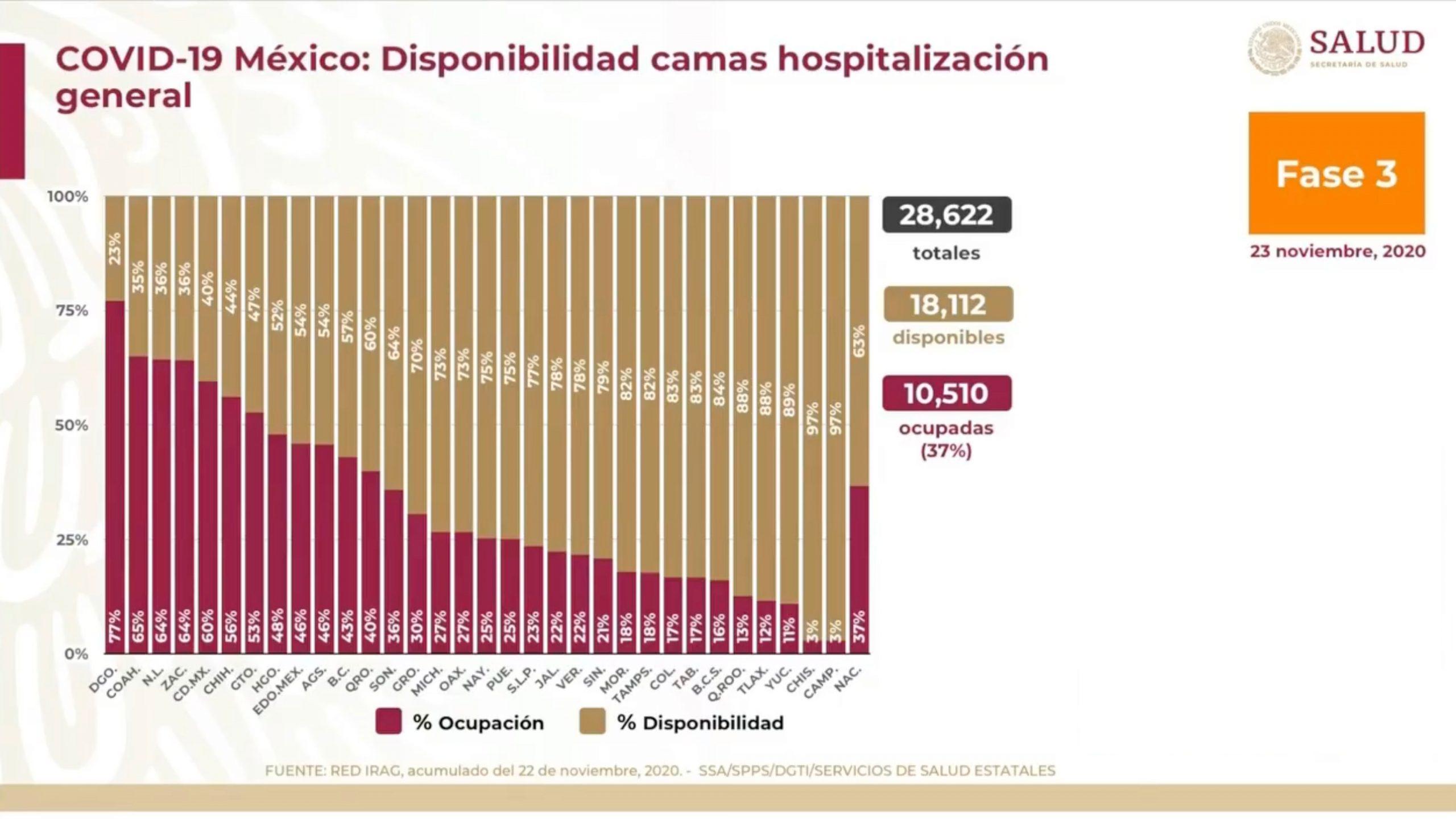 Muertes por Covid en México no cesan: ya son más de 102 mil