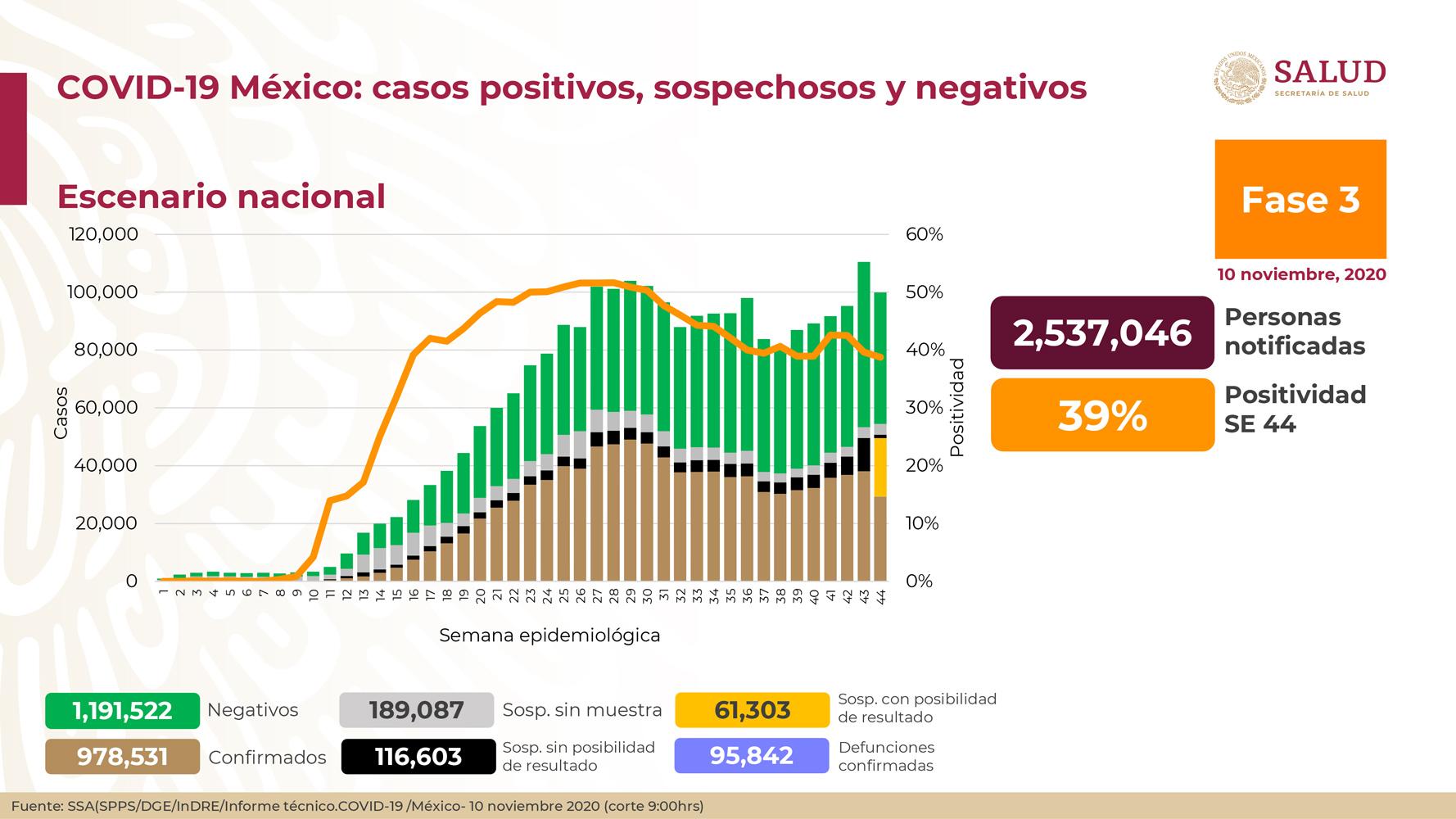 casos-confirmados-covid-19-10-noviembre