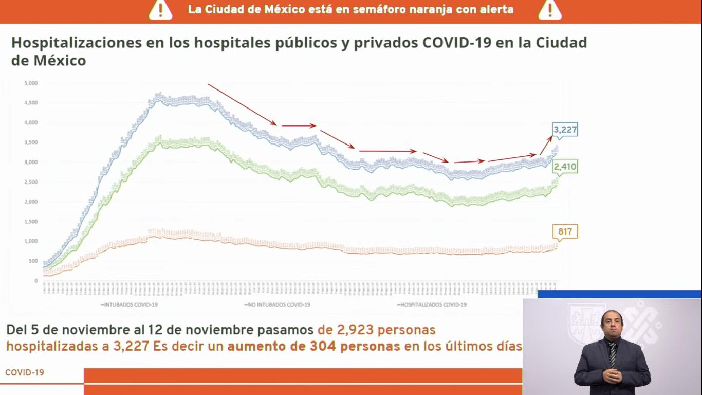 casos-hospitalizados-cdmx