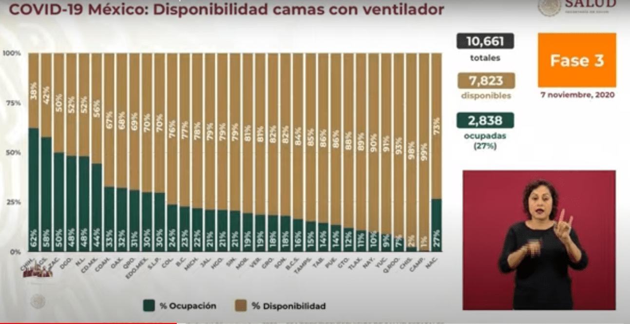 Y en México: Se confirman 6 mil 810 nuevos contagios de coronavirus en 24 horas