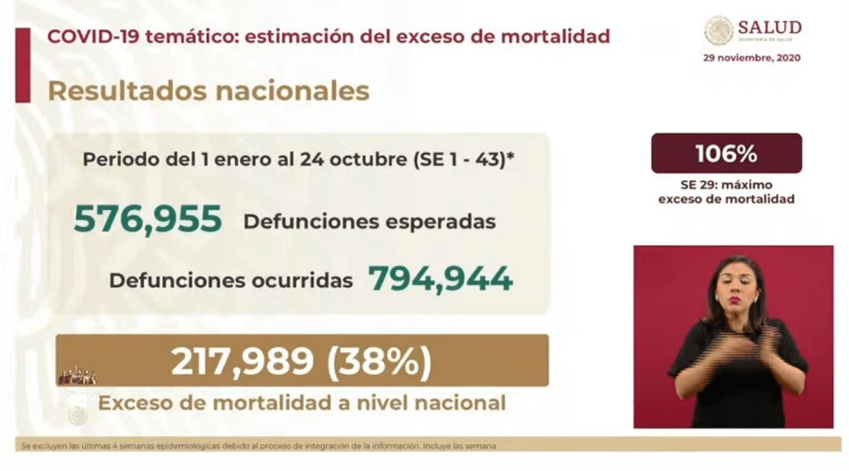 México registra 217 mil muertes más de las que se esperaban para este 2020