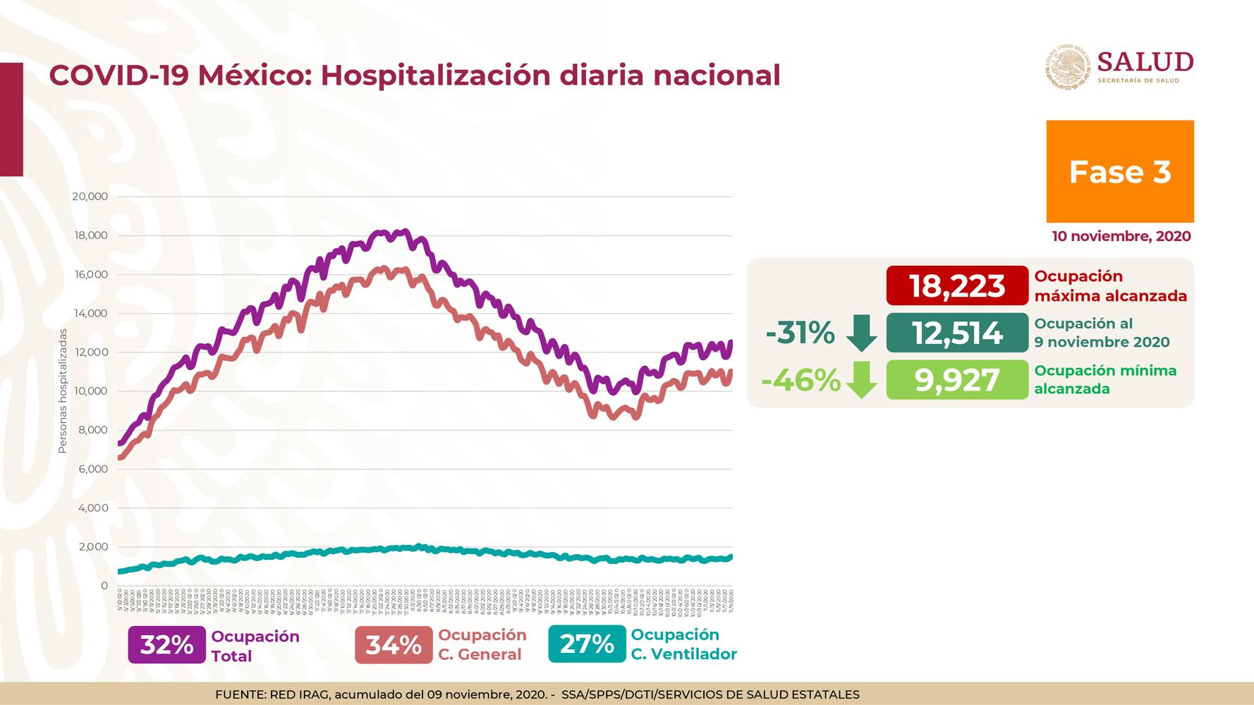hospitalización-camas-covid-19
