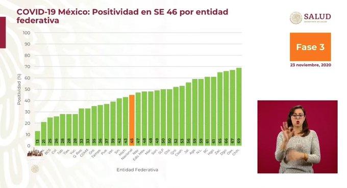 positividad-mexico-covid-19
