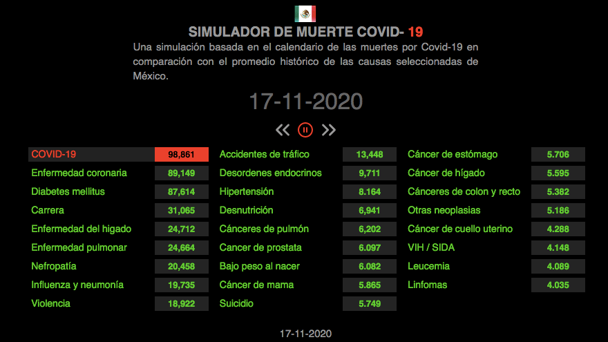 simulador-muertes-covid-19-mexico