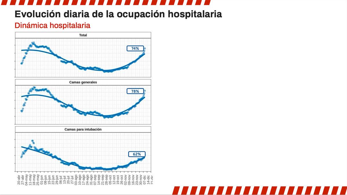 Ocupación Hospitalaria COVID-19 CDMX