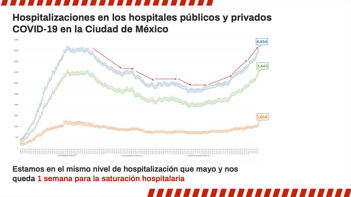 Grafica Saturación Hospitalaria