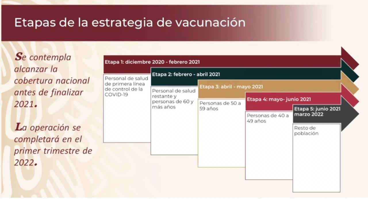 """""""No es abuso"""": Gatell justifica que 'Servidores de la Nación' reciban la vacuna contra COVID-19"""