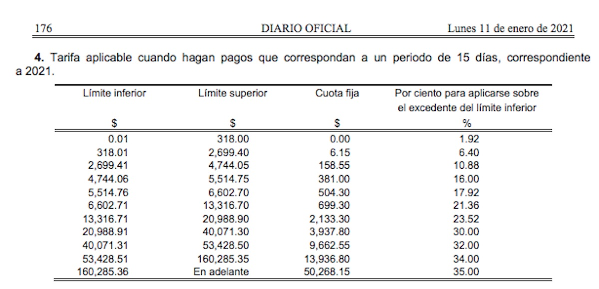 sat-isr-tarifas-2021-impuesto