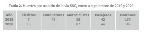 muertes-vehiculares-ciclistas-cdmx-bici-trafico-accidentes-2020-02