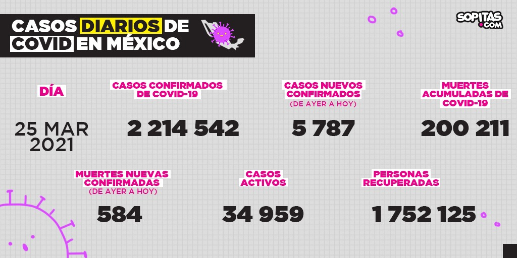 casos-covid-muertes-mexico-200-mil-25-mar