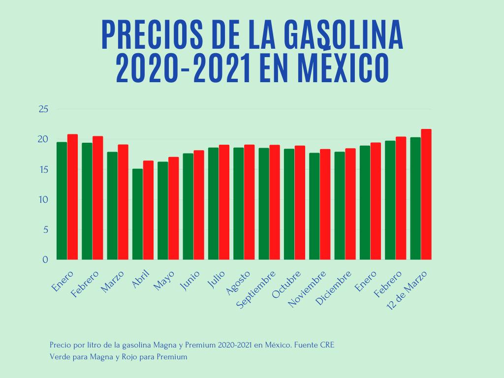 precios-gasolina-mexico-magna-premiun