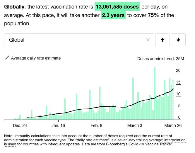 vacunas-record-mundial-dia-viernes-cuantas-ponen-covid