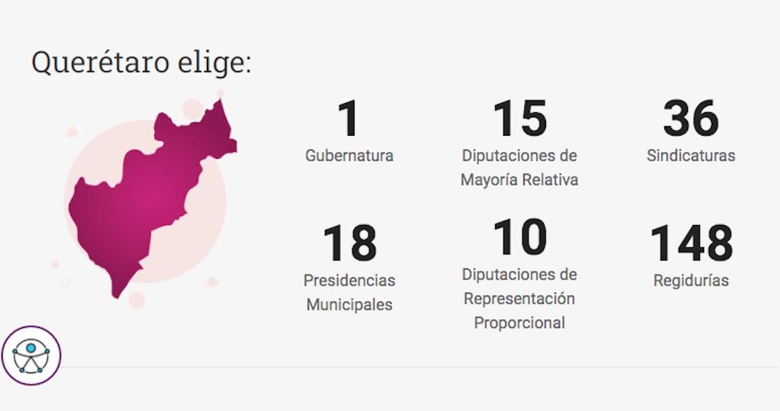 queretaro-gubernatura-elecciones-2021