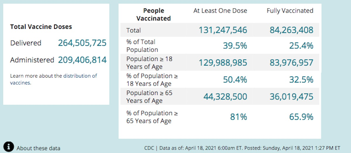 Vaccination of U.S. adults