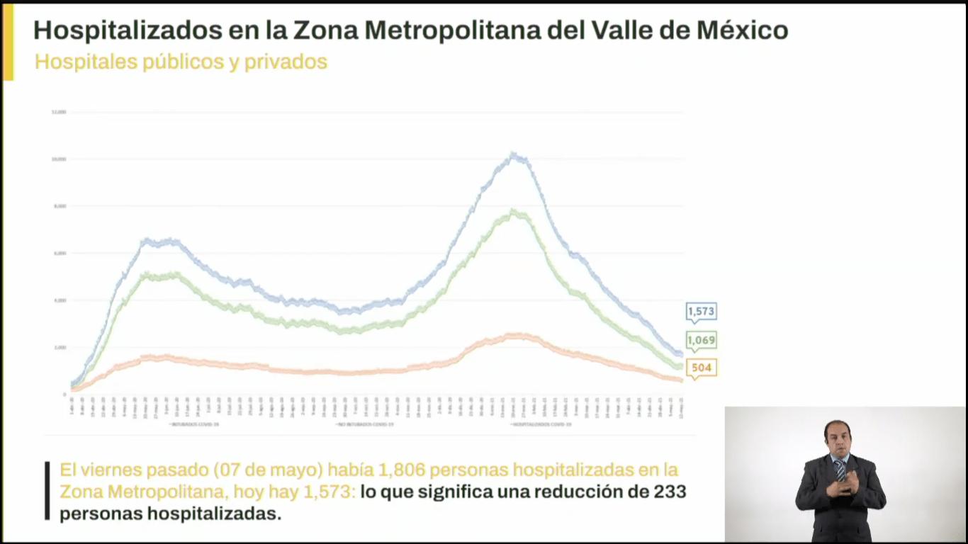 hospitalizados-valle-mexico-covid