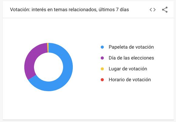 interés-busqueda-elecciones-2021