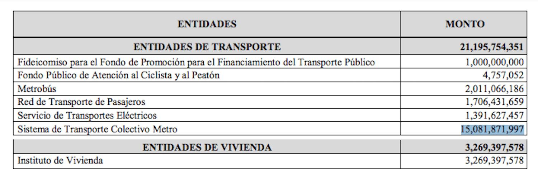 metro-cdmx-presupuesto-2021