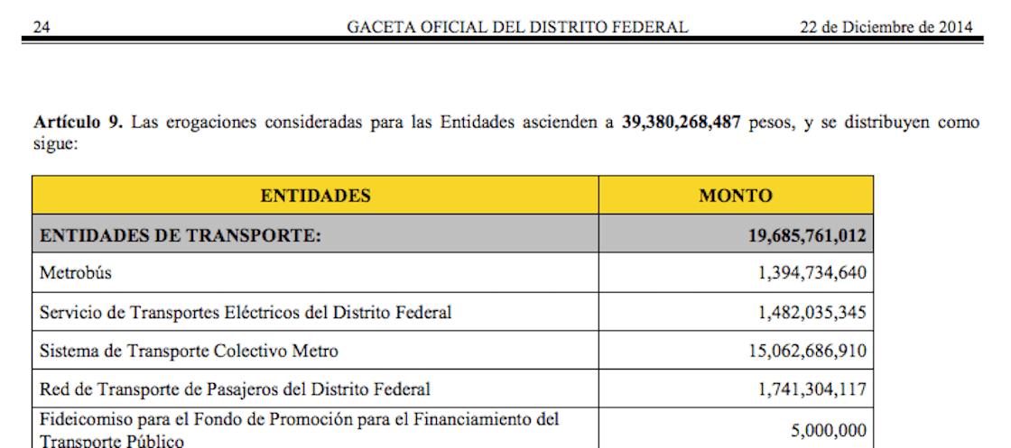 presupuesto-metro-2015