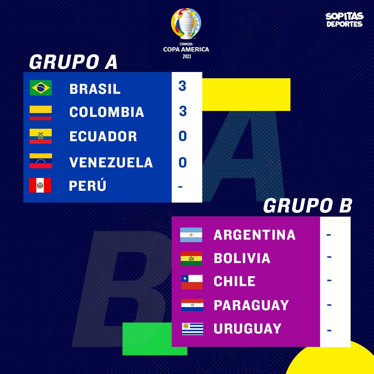 Grupo A Copa América