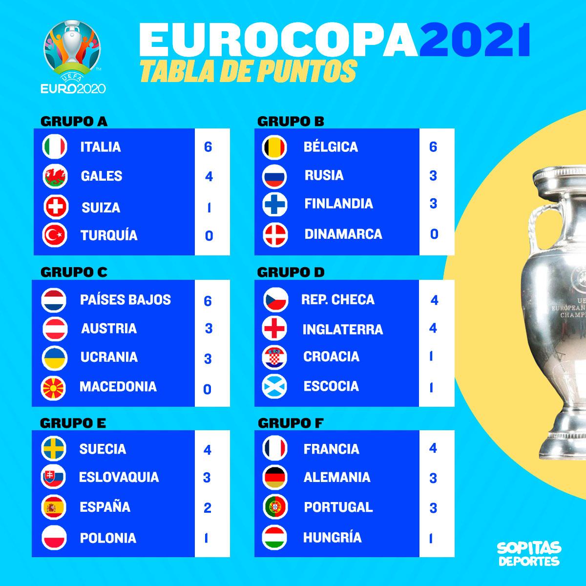 ¡Partidazo entre Alemania y Portugal! Pásale a ver todos los goles del día en la Eurocopa