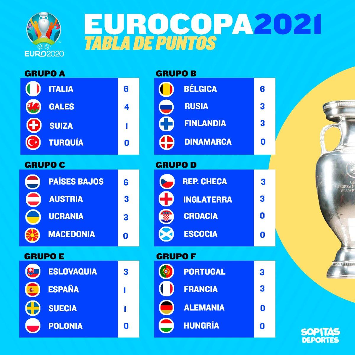 Fase de grupos de la Eurocopa 2020