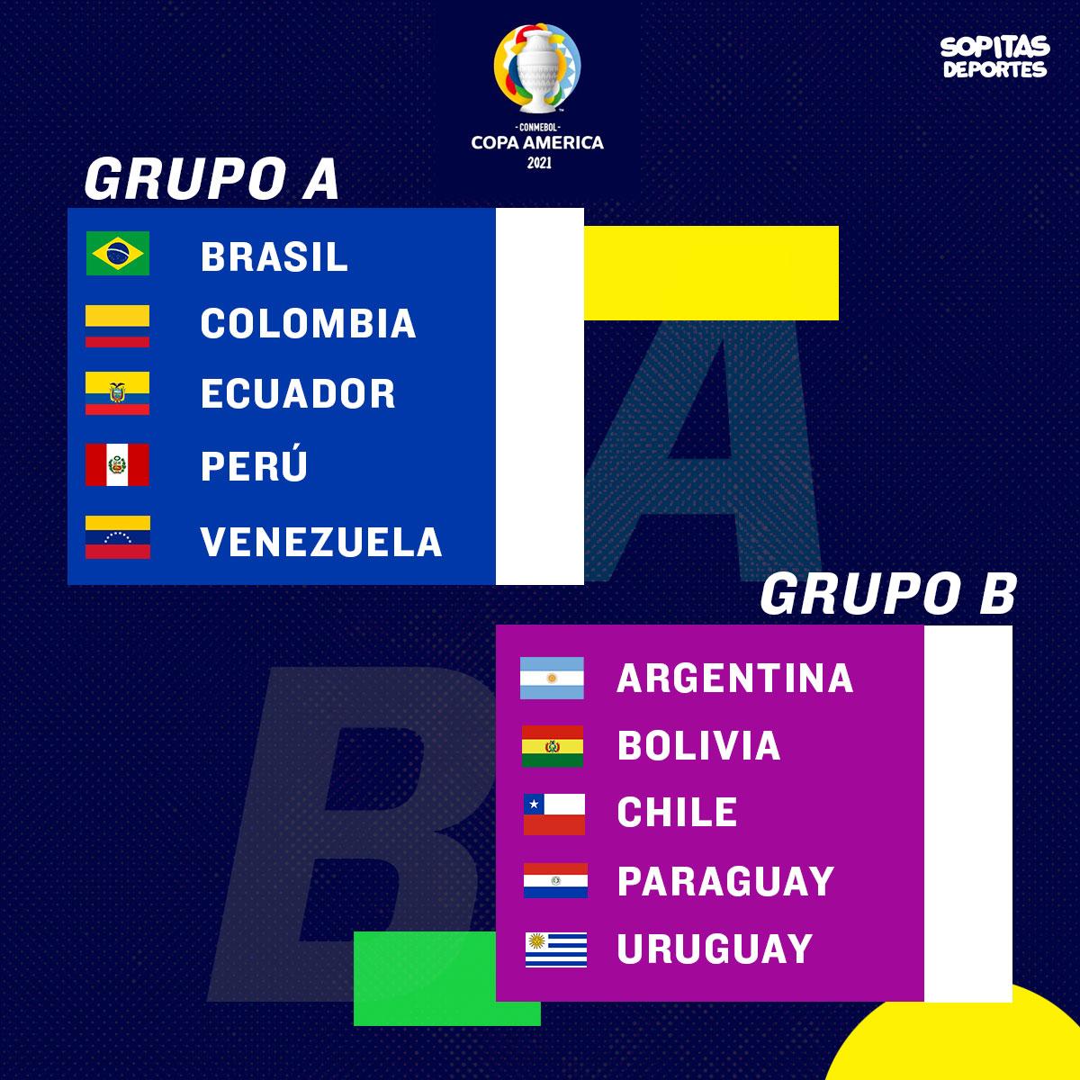 Grupos Copa América Brasil