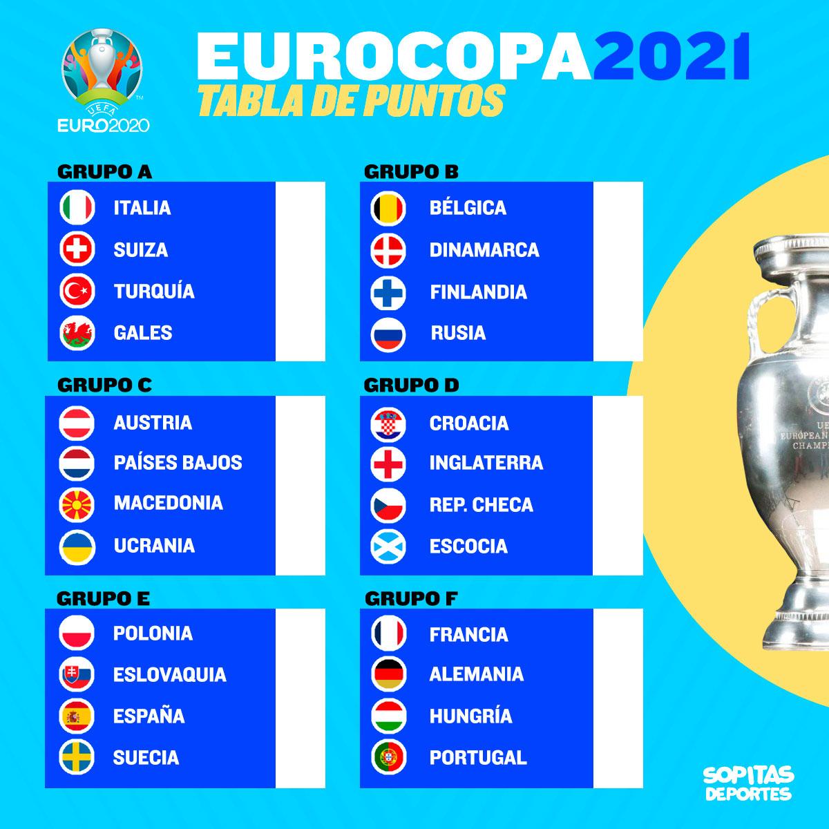 La guía definitiva para no perderte ni un partido de la Eurocopa 2020
