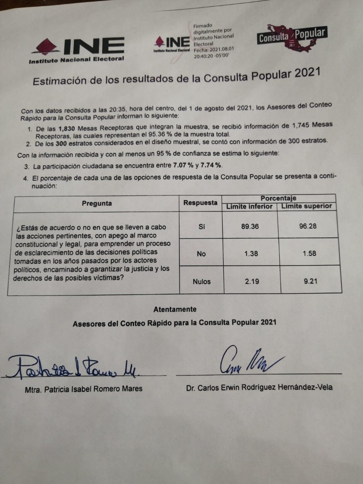INE asegura que la participación ciudadana en la Consulta Popular fue del 7%; ganó el 'Sí'