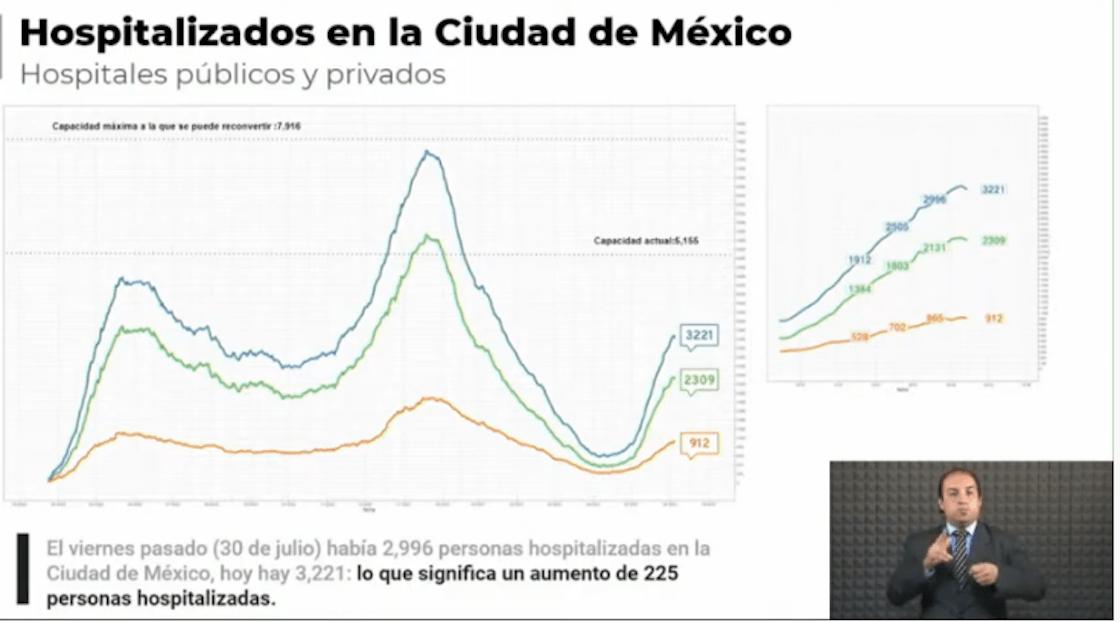 hospitalizaciones-ciudad-de-mexic