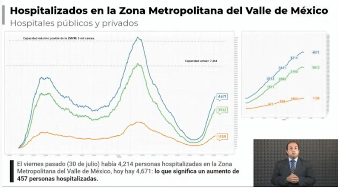 hospitalizaciones-valle-de-mexico
