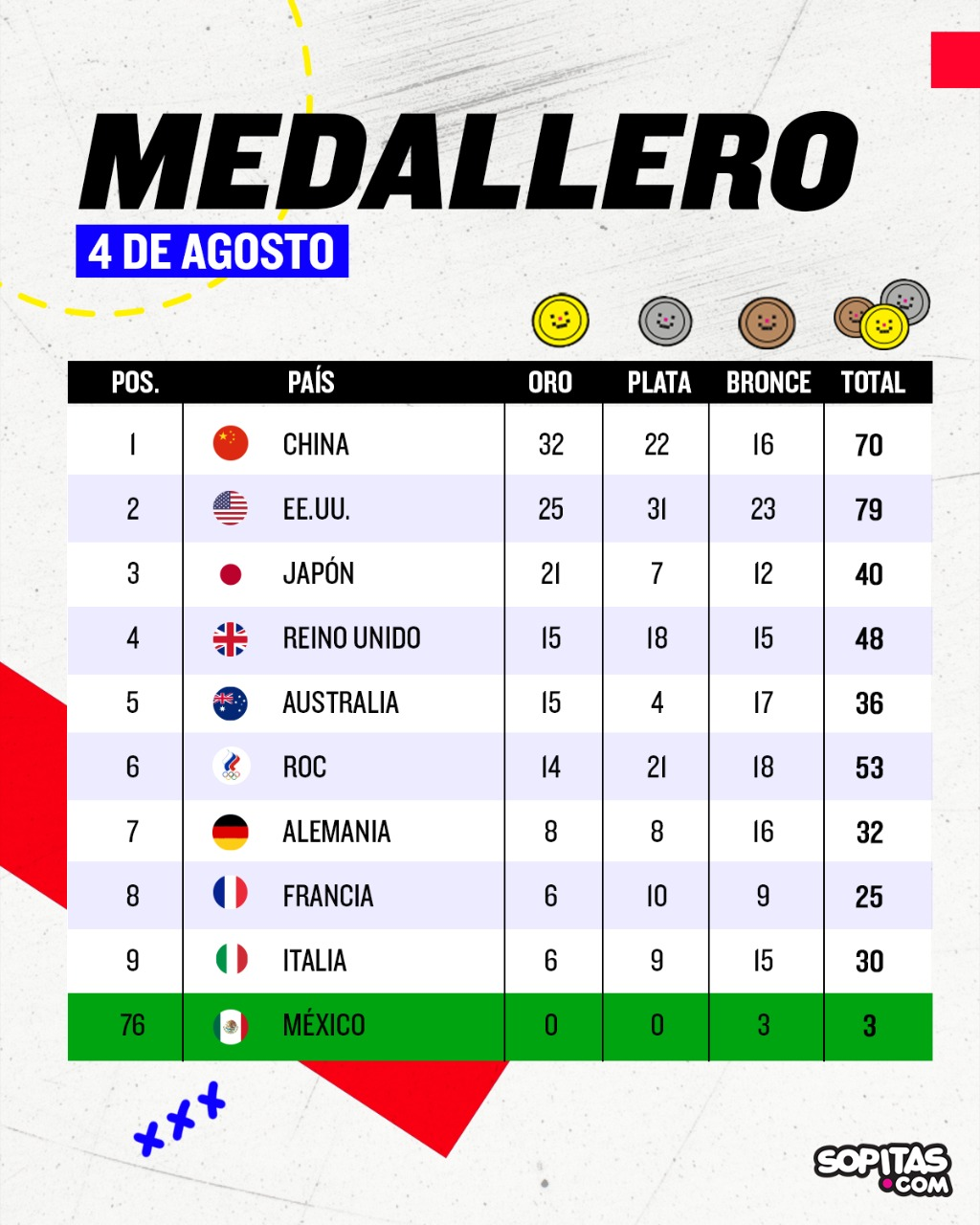 Medallero olímpico Tokio 2020