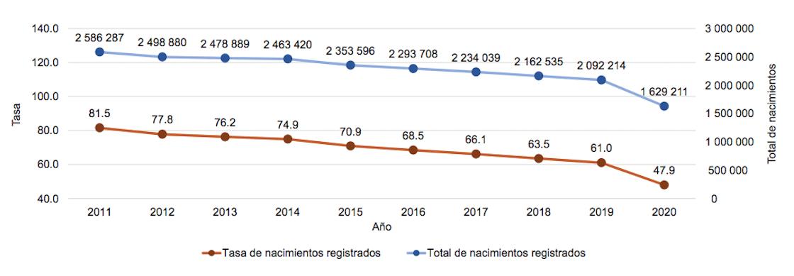 durante-2020-nacieron-menos-bebes-nacimientos-mexico-inegi-caida-desplome-generacion-02