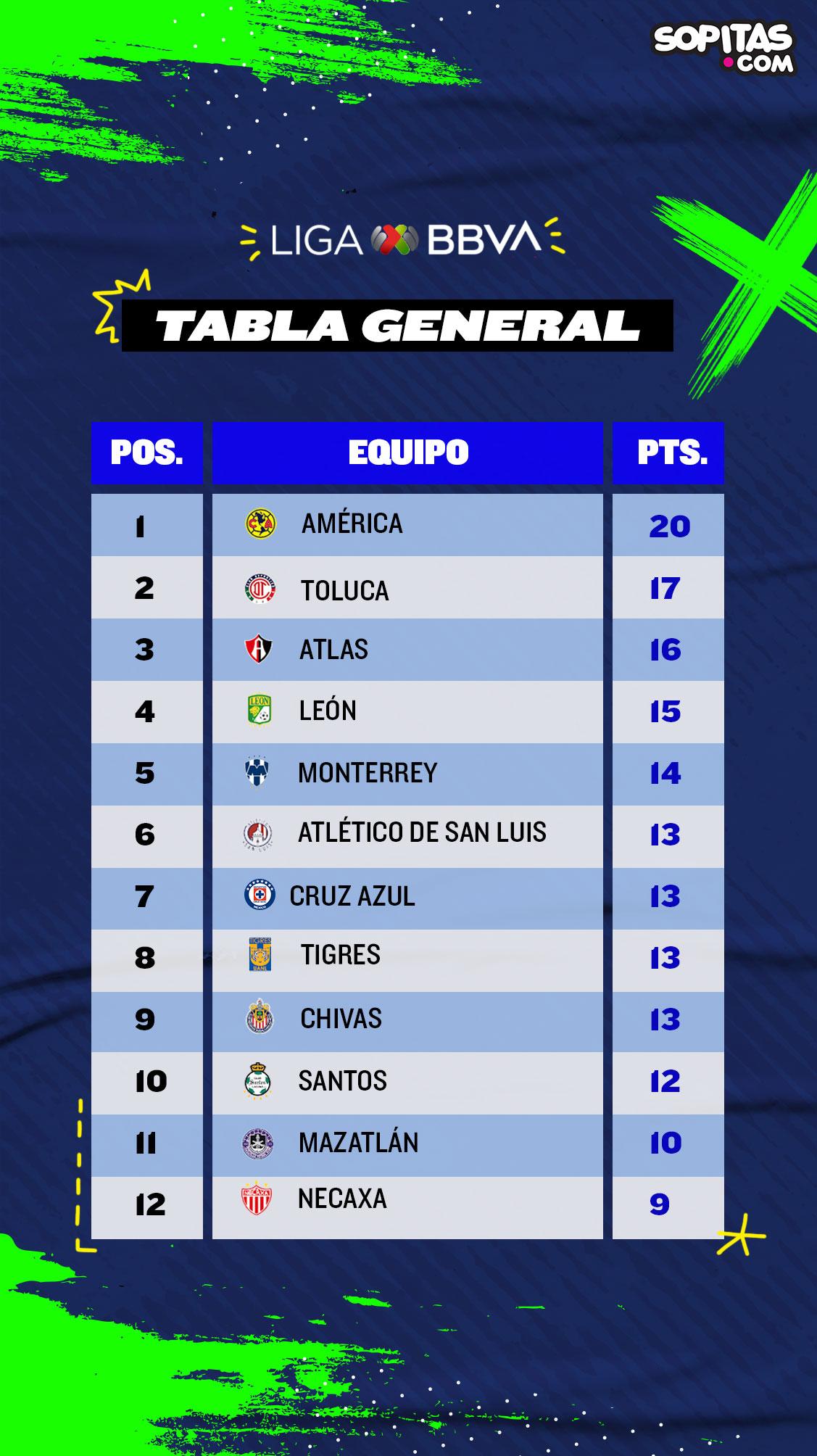 tabla general liga mx